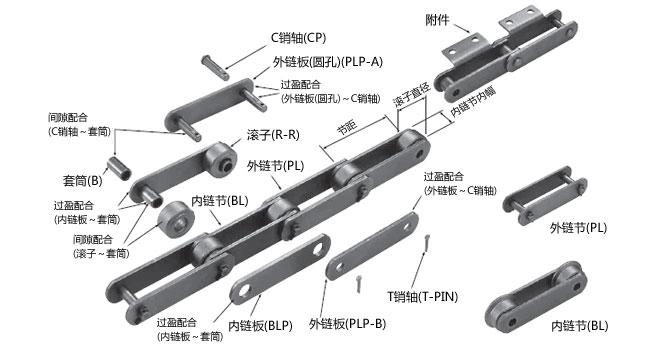 大型输送链 构造